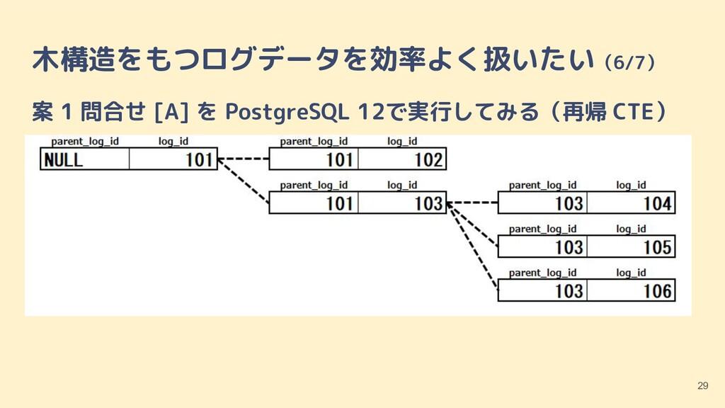 木構造をもつログデータを効率よく扱いたい(6/7) 案 1 問合せ [A] を Postgre...