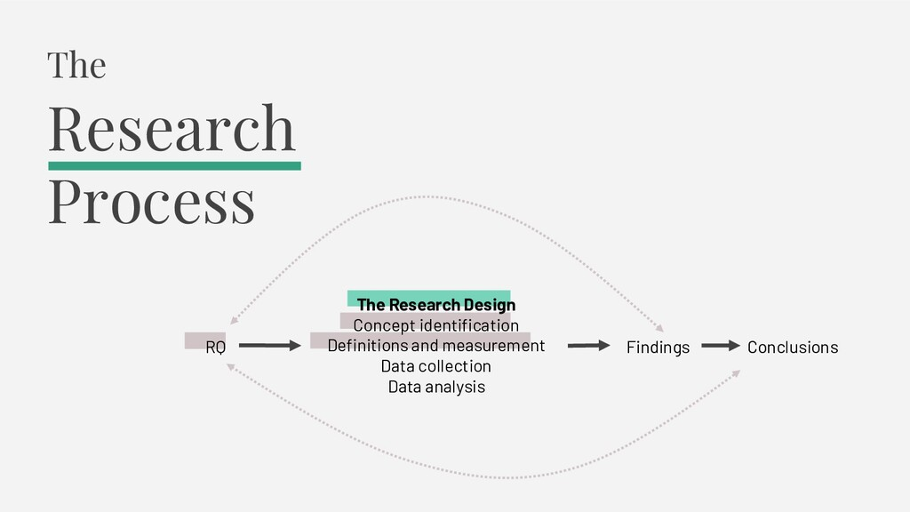 RQ The Research Design Concept identification D...