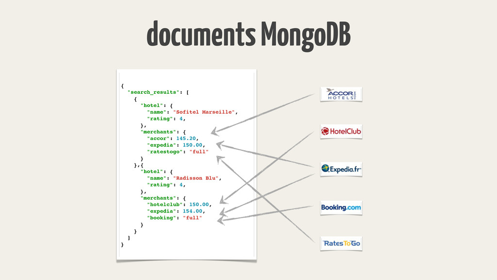 "documents MongoDB { ""search_results"": [ { ""hote..."