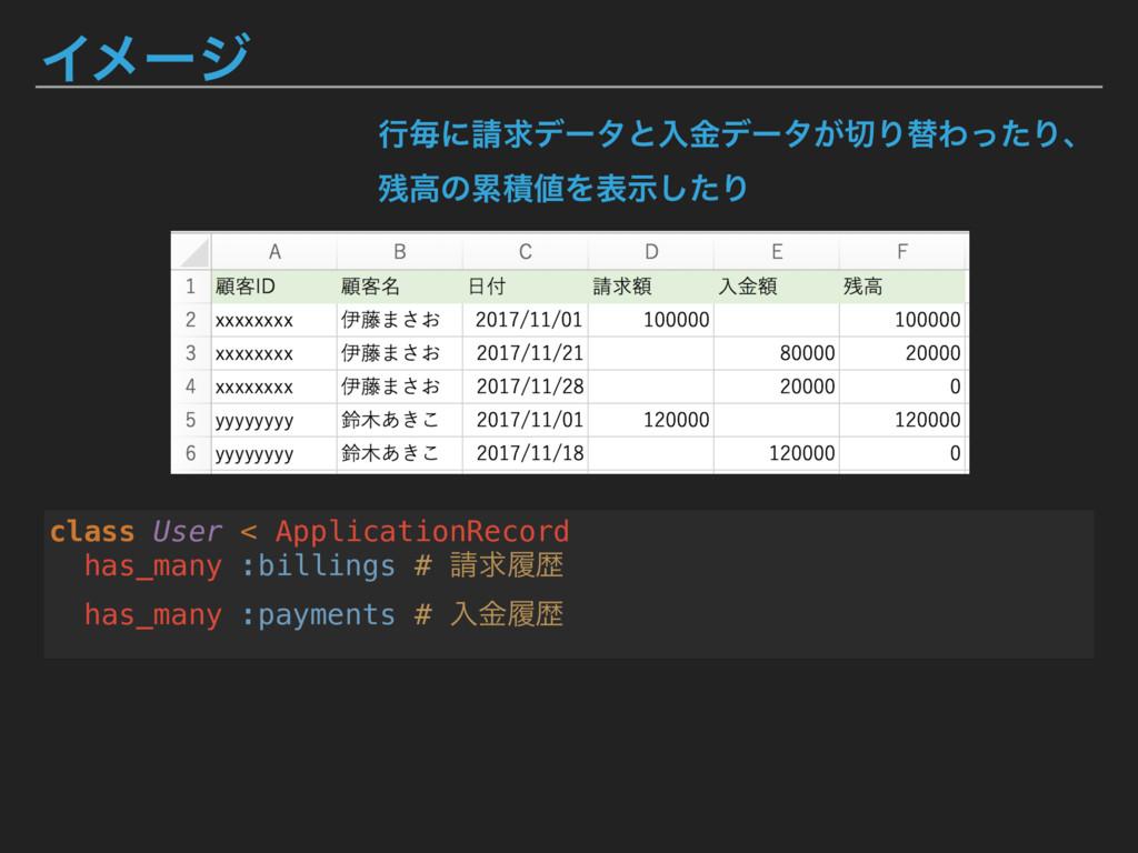 Πϝʔδ class User < ApplicationRecord has_many :b...