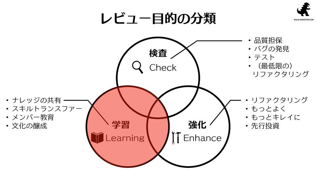 レビュー目的の分類 Check Learning Enhance 検査 学習 強化 ・品質担保...