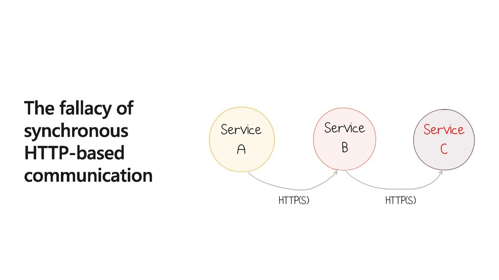 Service A Service B Service C HTTP(S) HTTP(S)