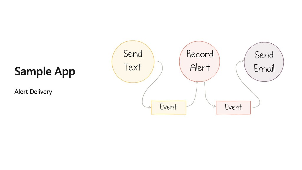 Send Text Record Alert Send Email Event Event