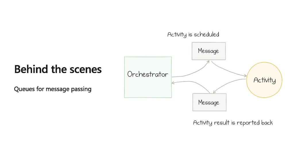 Orchestrator Activity Message Message Activity ...