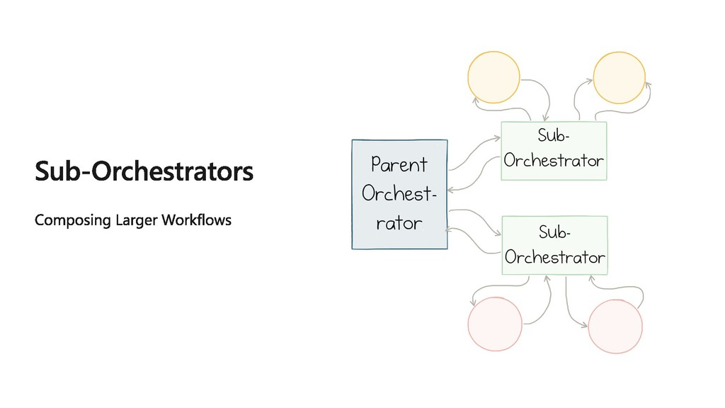 Parent Orchest- rator Sub- Orchestrator Sub- Or...