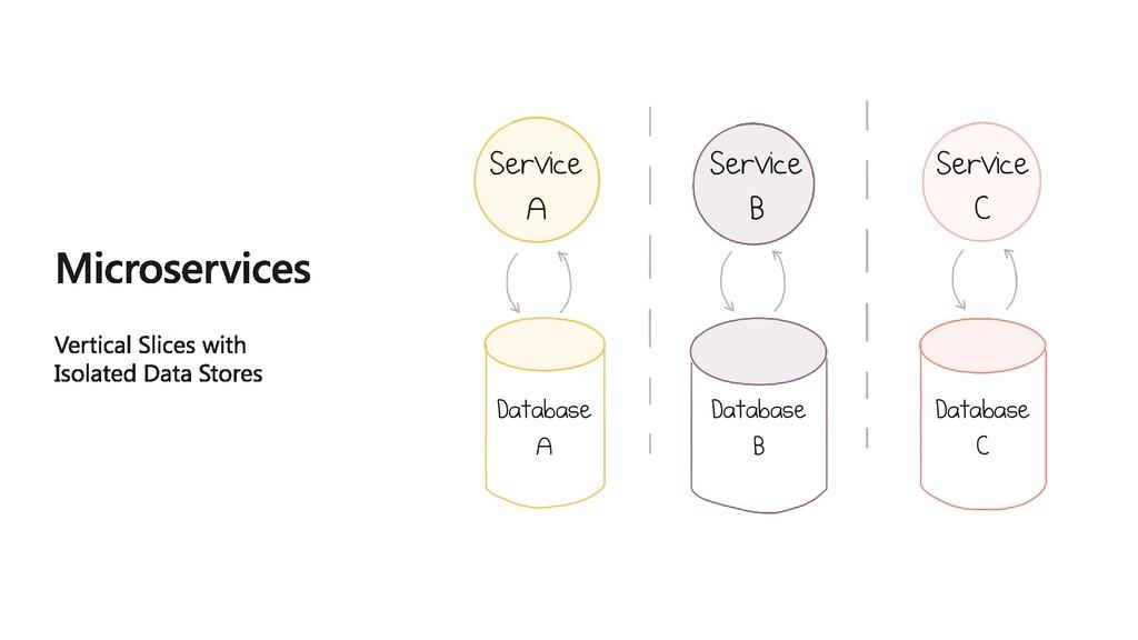 Service A Service B Service C Database A Databa...