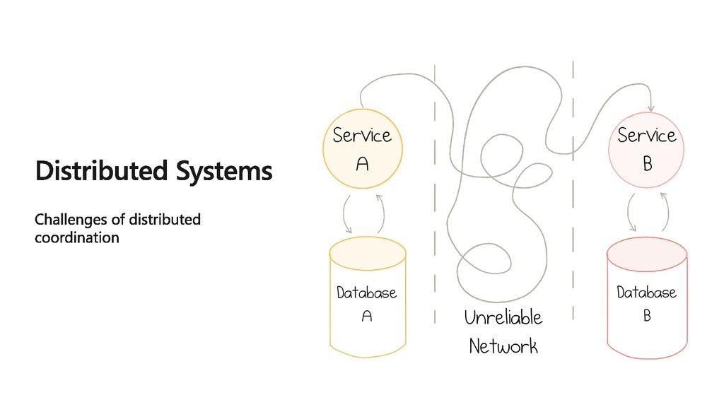 Service A Service B Unreliable Network Database...