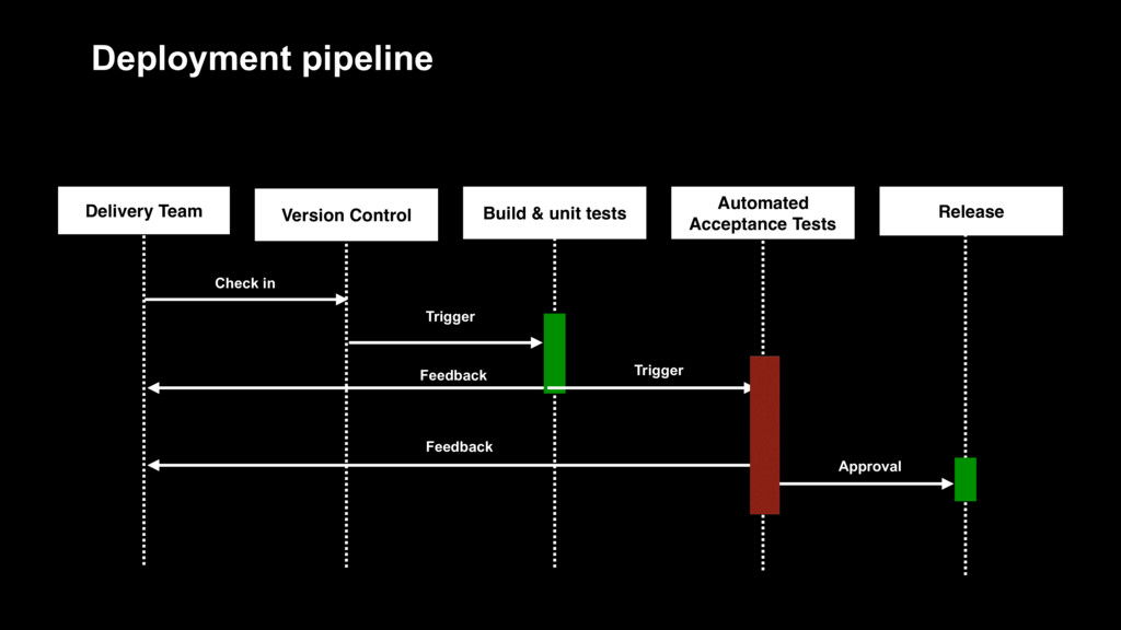 Deployment pipeline Delivery Team Version Contr...