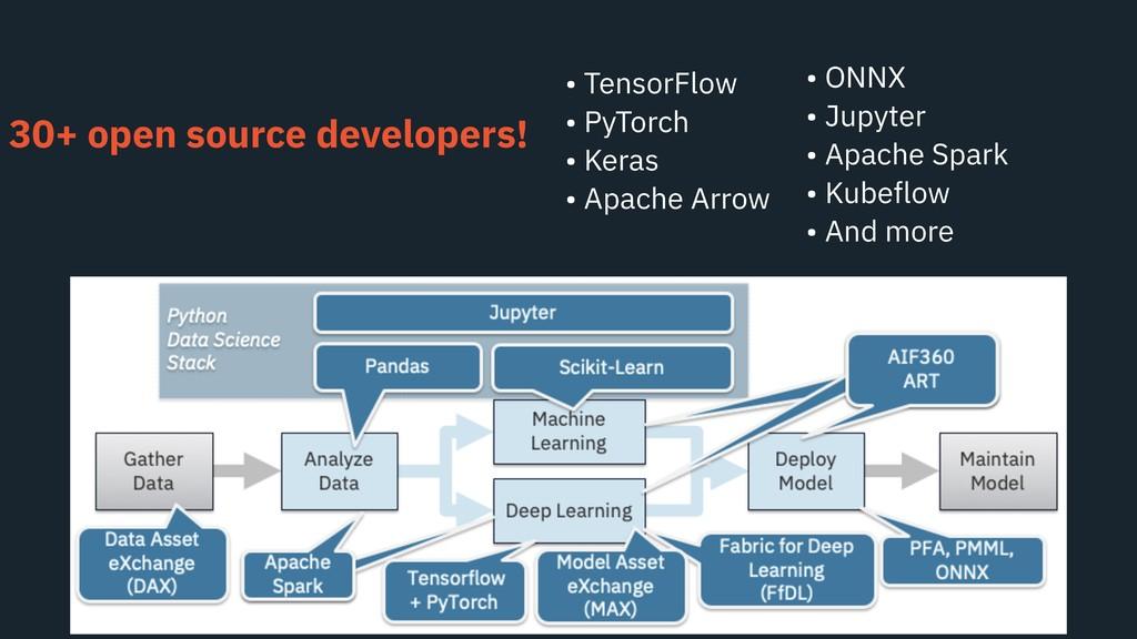 30+ open source developers! • TensorFlow • PyTo...