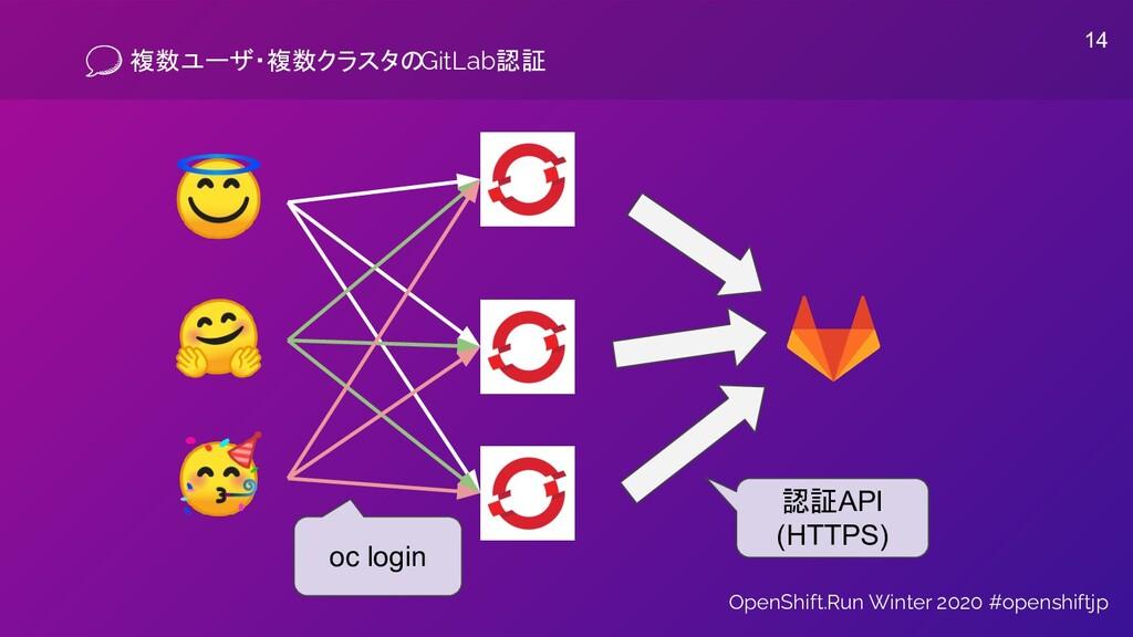 複数ユーザ・複数クラスタのGitLab認証 OpenShift.Run Winter 2020...