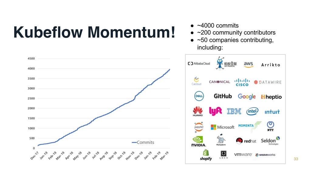 Kubeflow Momentum! 33 ● ~4000 commits ● ~200 com...