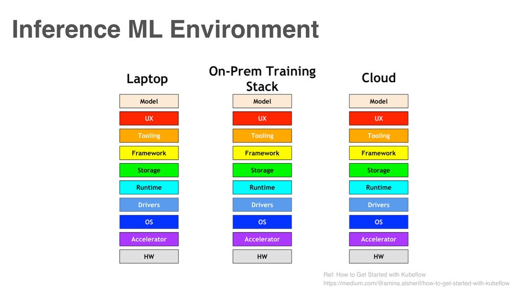 Inference ML Environment Ref: How to Get Starte...