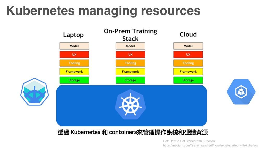 Kubernetes managing resources 透過 Kubernetes 和 c...