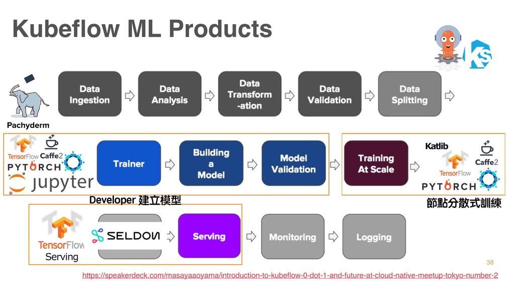 38 Kubeflow ML Products Serving 節點分散式訓練 Develop...