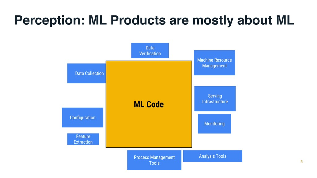 Perception: ML Products are mostly about ML 5