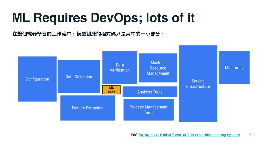 ML Requires DevOps; lots of it 在整個機器學習的⼯工作流中,模型...
