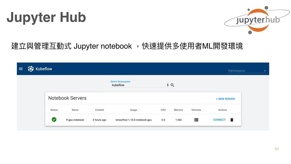 Jupyter Hub 建立與管理理互動式 Jupyter notebook ,快速提供多使⽤...