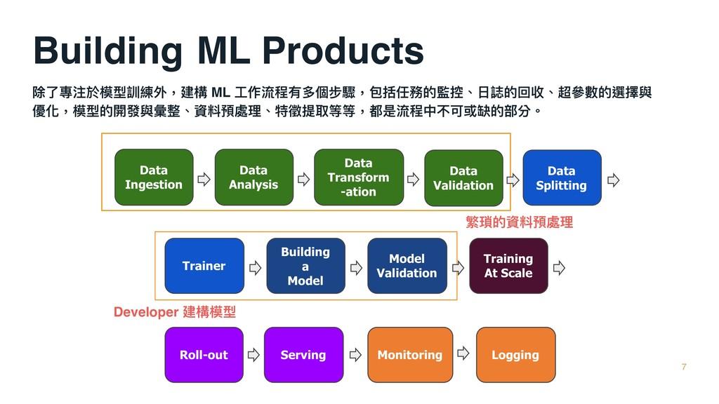 除了了專注於模型訓練外,建構 ML ⼯工作流程有多個步驟,包括任務的監控、⽇日誌的回收、超參參...