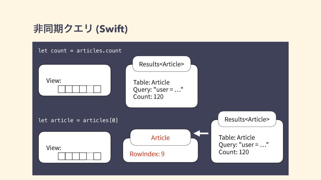 ඇಉظΫΤϦ (Swift) let count = articles.count let a...