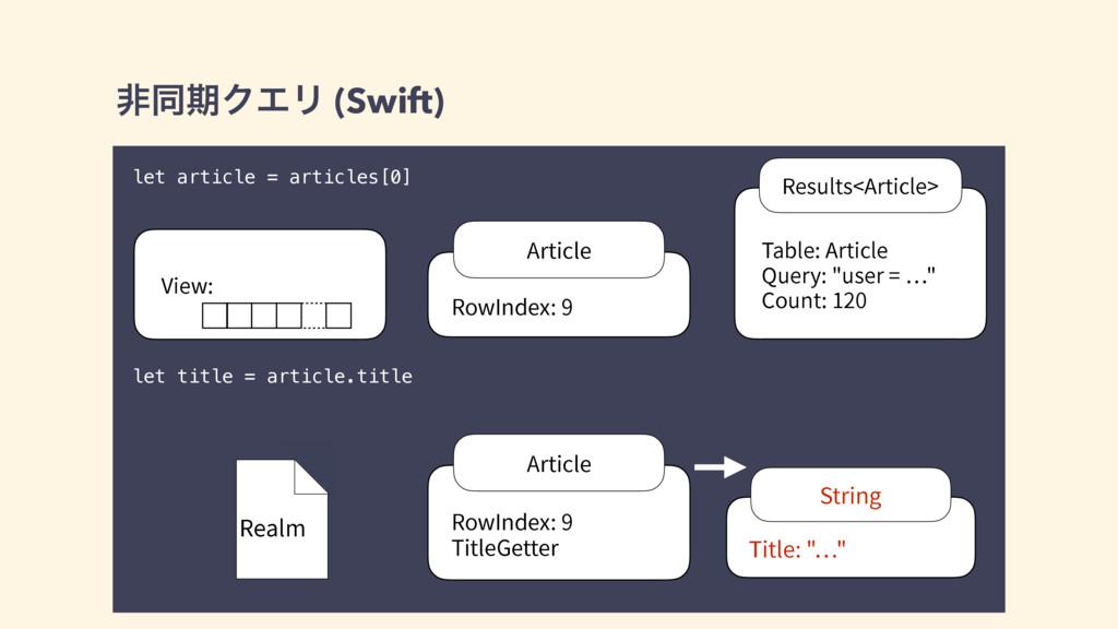 ඇಉظΫΤϦ (Swift) let article = articles[0] let ti...