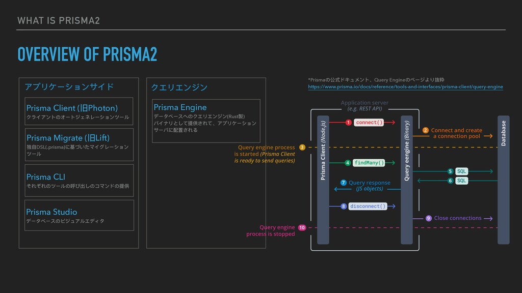 WHAT IS PRISMA2 OVERVIEW OF PRISMA2 アプリケーションサイド...