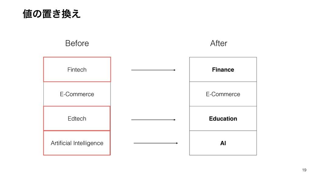 19 Fintech E-Commerce Edtech Artificial Intellig...