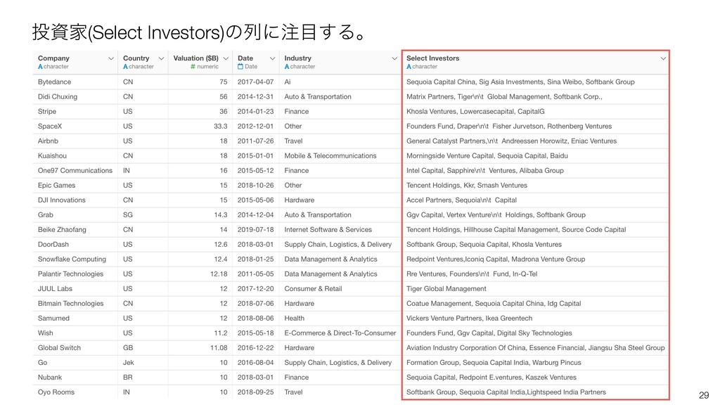 29 Ո(Select Investors)ͷྻʹ͢Δɻ