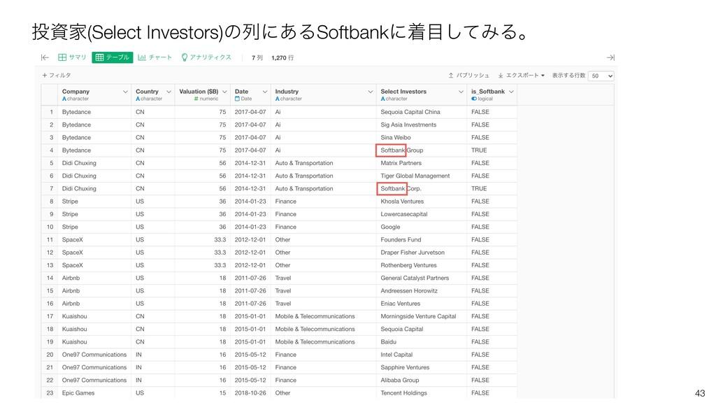 43 Ո(Select Investors)ͷྻʹ͋ΔSoftbankʹணͯ͠ΈΔɻ