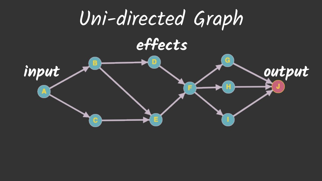 Uni-directed Graph input output effects