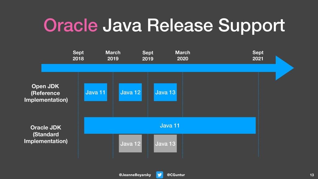 @CGuntur @JeanneBoyarsky Oracle Java Release Su...