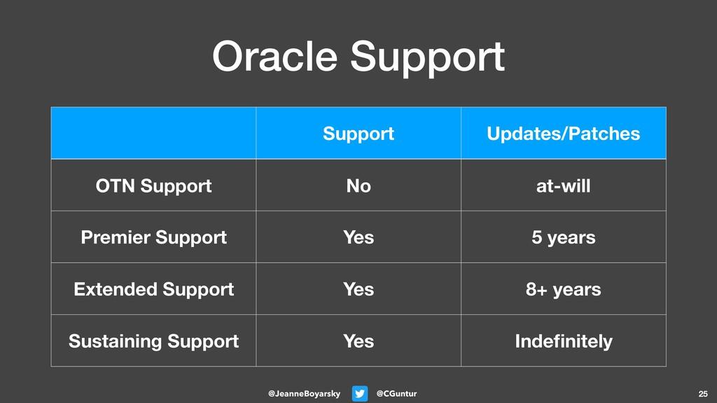 @CGuntur @JeanneBoyarsky Oracle Support 25 Supp...