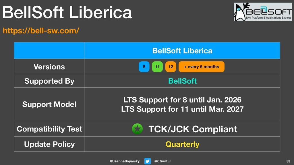 @CGuntur @JeanneBoyarsky 33 BellSoft Liberica V...