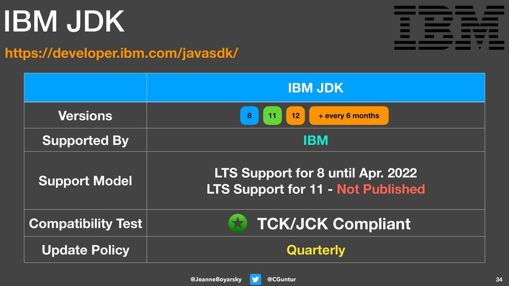 @CGuntur @JeanneBoyarsky 34 IBM JDK Versions Su...