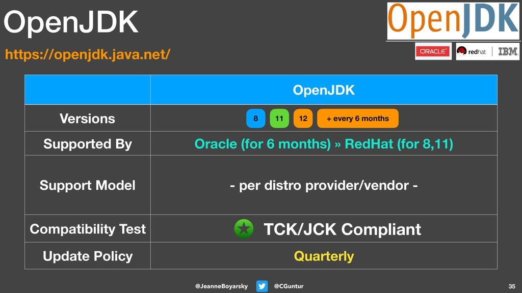 @CGuntur @JeanneBoyarsky 35 OpenJDK Versions Su...