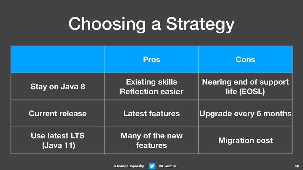 @CGuntur @JeanneBoyarsky Choosing a Strategy 38...
