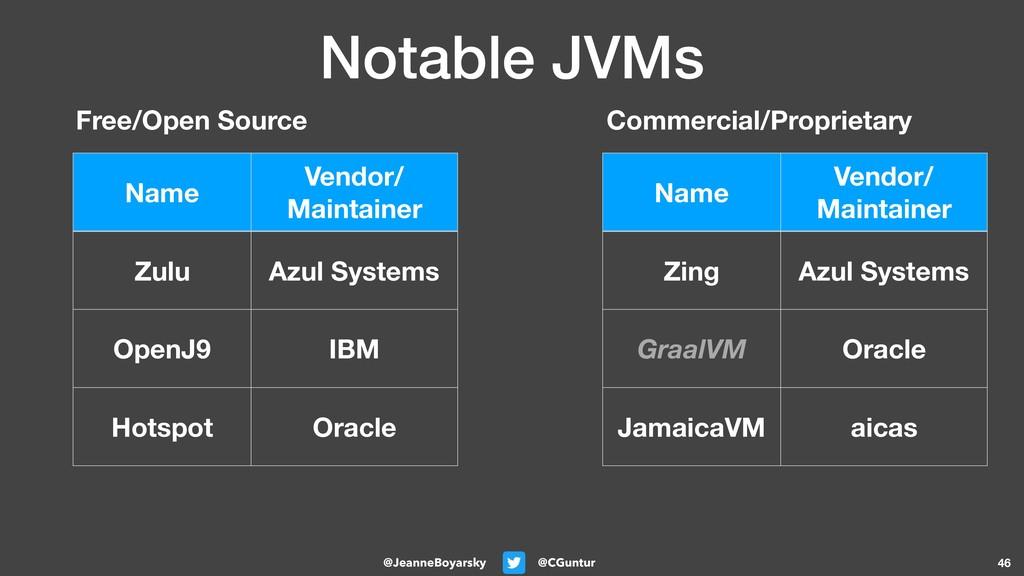 @CGuntur @JeanneBoyarsky Notable JVMs 46 Name V...