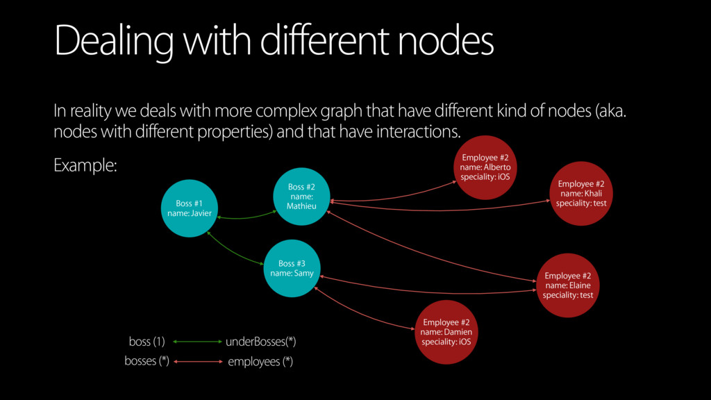 Dealing with different nodes In reality we deal...