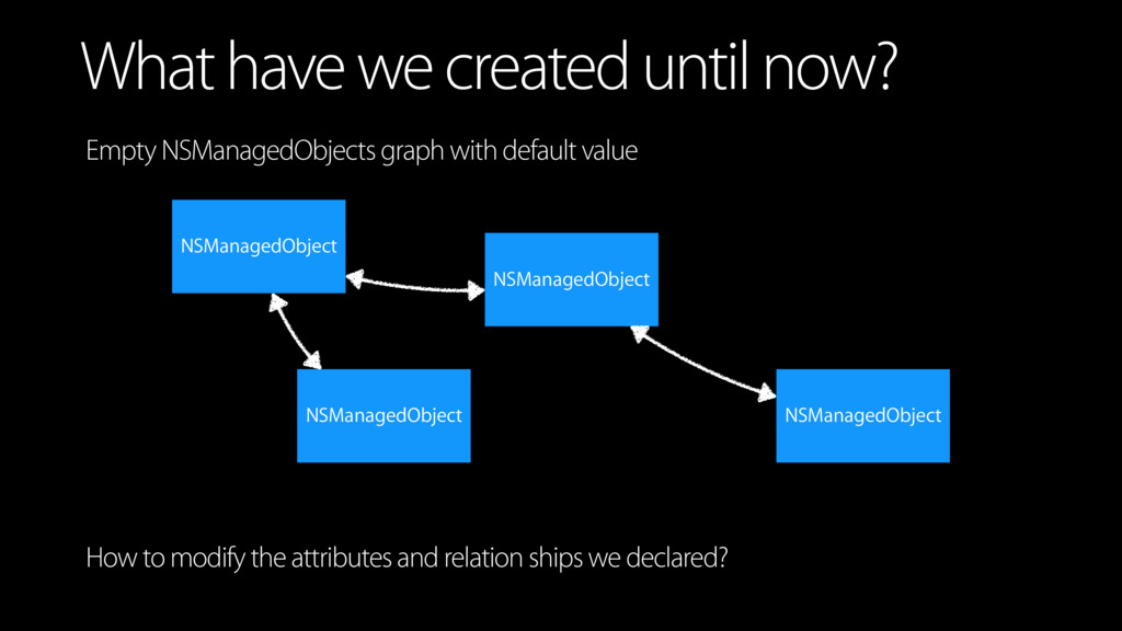 What have we created until now? NSManagedObject...