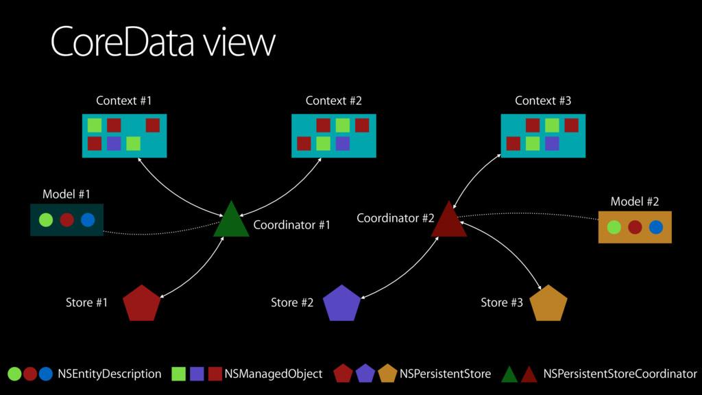 CoreData view NSEntityDescription NSManagedObje...