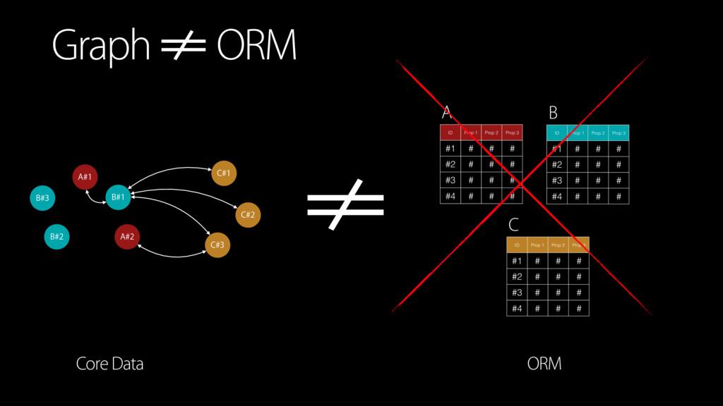 Graph !!= ORM B#1 C#1 C#2 C#3 A#1 A#2 B#2 B#3 I...