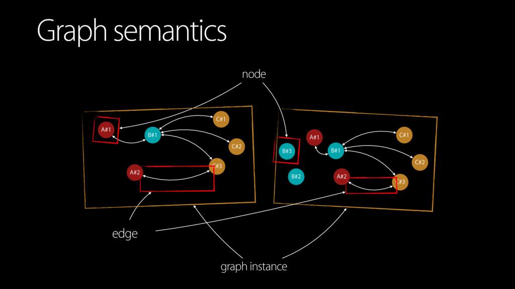 Graph semantics B#1 C#1 C#2 C#3 A#1 A#2 edge no...