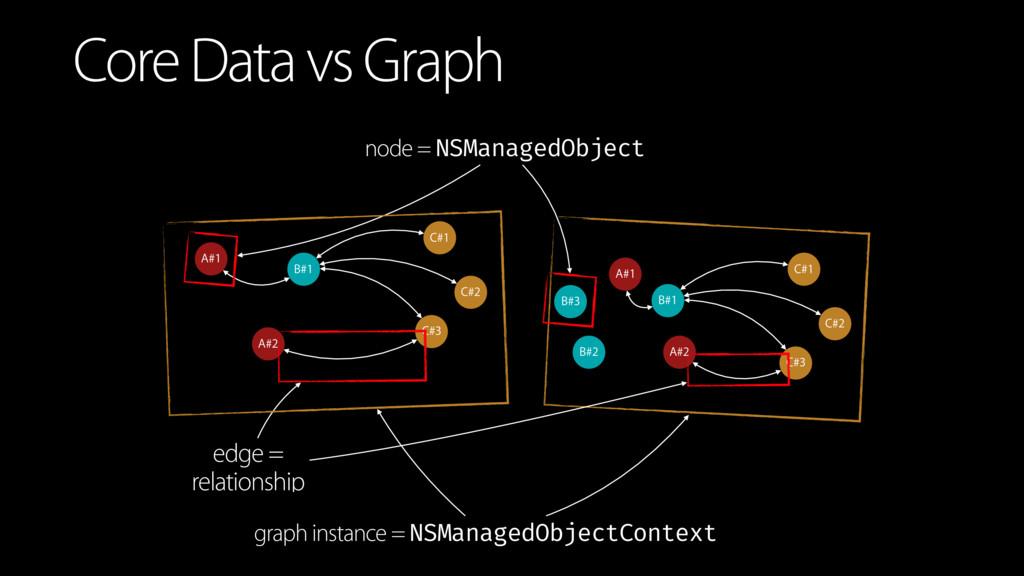 Core Data vs Graph B#1 C#1 C#2 C#3 A#1 A#2 edge...
