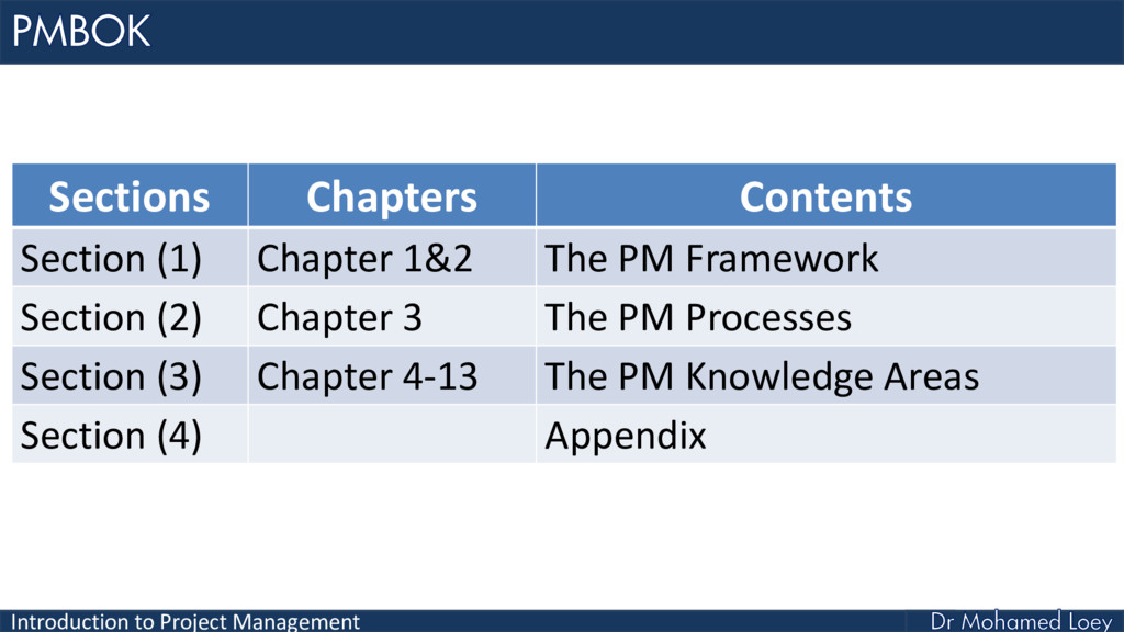 Introduction to Project Management Sections Cha...