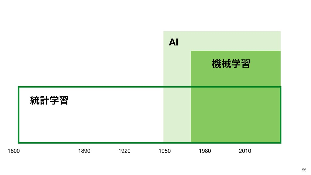 55 AI ػցֶश 1890 1920 1950 1980 2010 1800 ౷ܭֶश