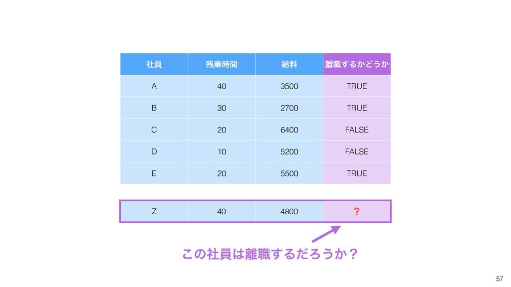 57 ࣾһ ۀؒ څྉ ৬͢Δ͔Ͳ͏͔ A 40 3500 TRUE B 30 2700...