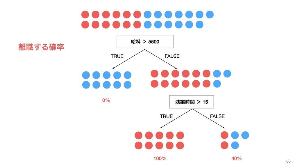66 څྉ ' 5500 TRUE FALSE ۀؒ ' 15 TRUE FALSE 0%...