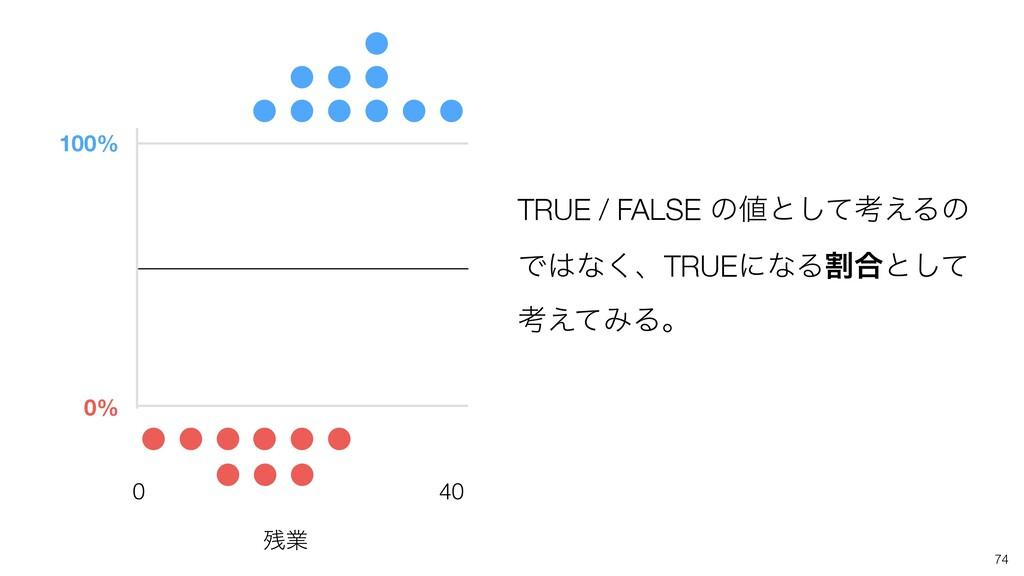 100% 0% TRUE / FALSE ͷͱͯ͠ߟ͑Δͷ Ͱͳ͘ɺTRUEʹͳΔׂ߹ͱ͠...