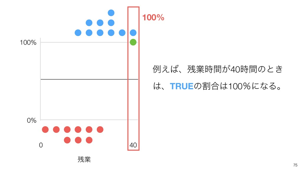 0 40 100% 0% 100% ྫ͑ɺۀ͕ؒ40ؒͷͱ͖ ɺTRUEͷׂ߹10...