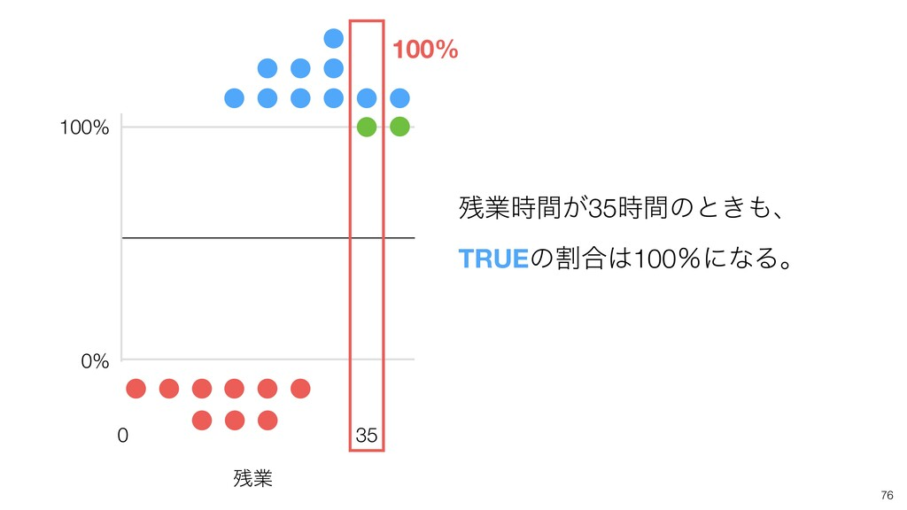 0 35 100% 0% 100% ۀ͕ؒ35ؒͷͱ͖ɺ TRUEͷׂ߹100ˋʹͳ...