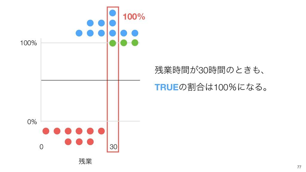 0 100% 0% 100% ۀ͕ؒ30ؒͷͱ͖ɺ TRUEͷׂ߹100ˋʹͳΔɻ ...